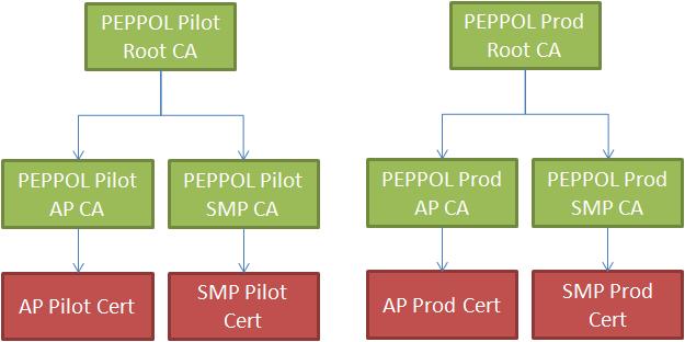 PEPPOL practical - PEPPOL PKI explained